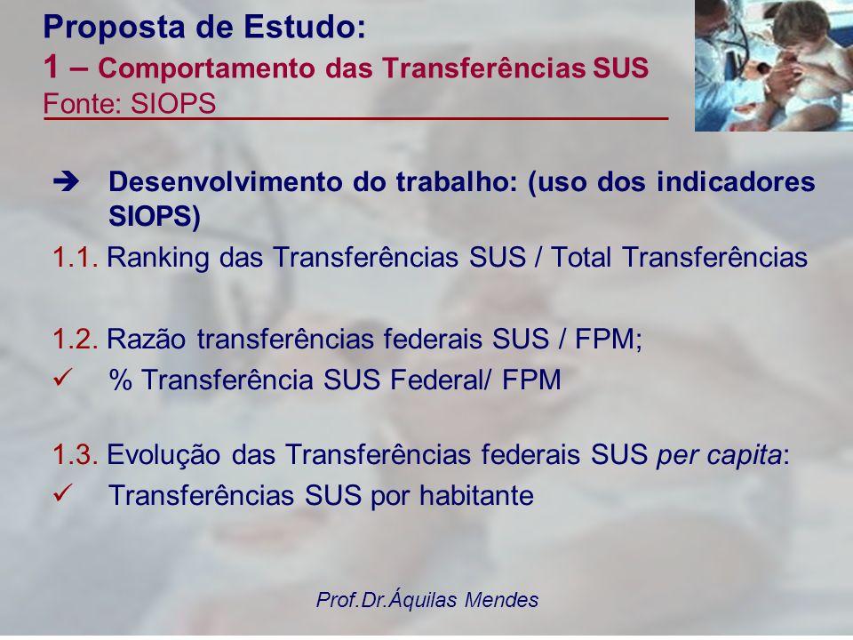 Prof.Dr.Áquilas Mendes Proposta de Estudo: 1 – Comportamento das Transferências SUS Fonte: SIOPS Desenvolvimento do trabalho: (uso dos indicadores SIO