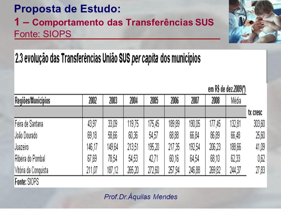 Prof.Dr.Áquilas Mendes Proposta de Estudo: 1 – Comportamento das Transferências SUS Fonte: SIOPS