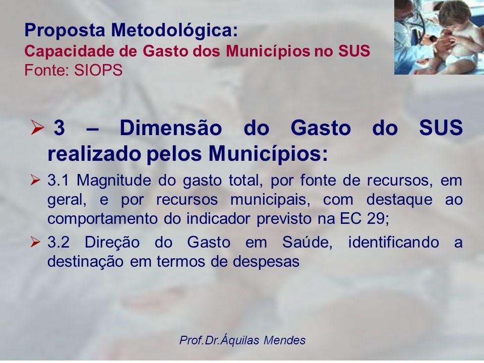 Prof.Dr.Áquilas Mendes Proposta Metodológica: Capacidade de Gasto dos Municípios no SUS Fonte: SIOPS 3 – Dimensão do Gasto do SUS realizado pelos Muni