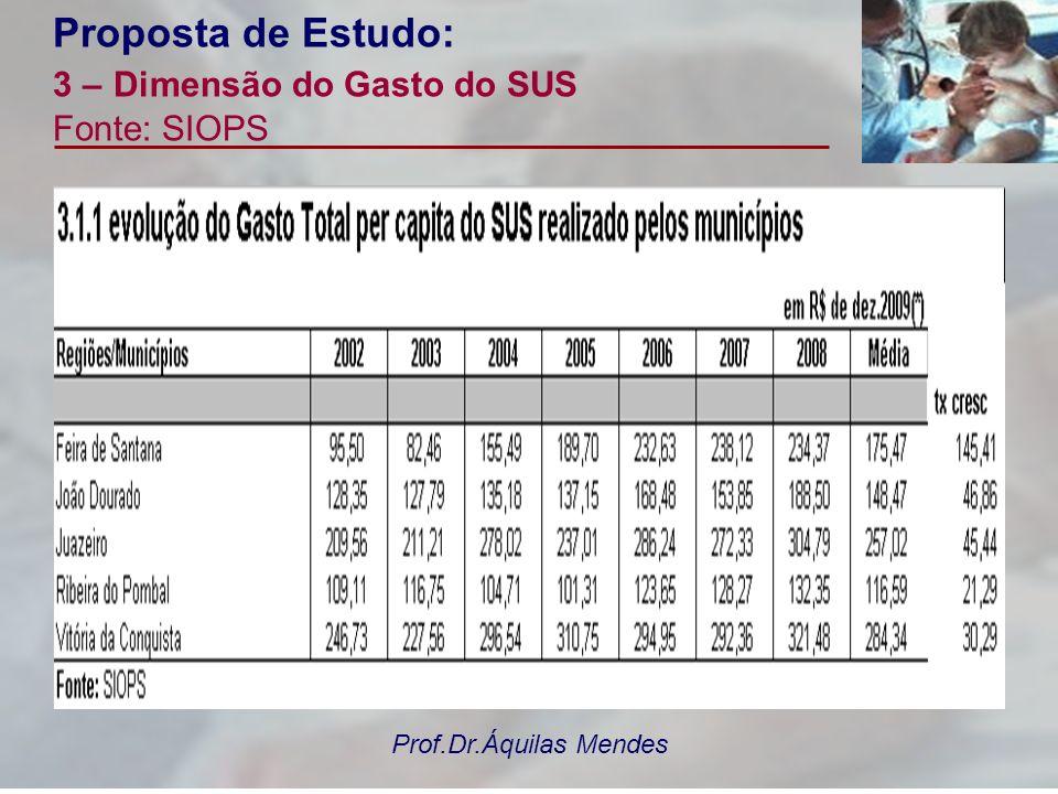 Prof.Dr.Áquilas Mendes Proposta de Estudo: 3 – Dimensão do Gasto do SUS Fonte: SIOPS