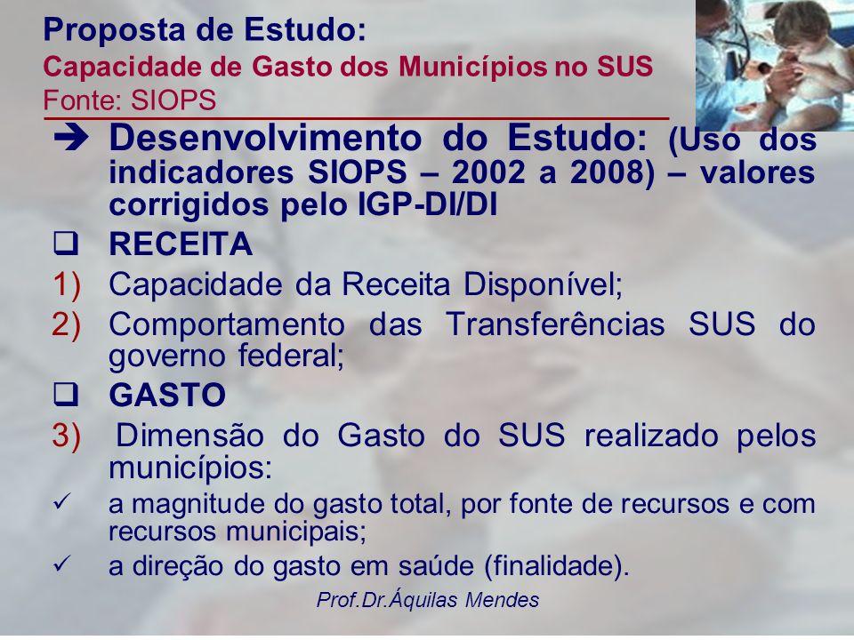 Prof.Dr.Áquilas Mendes Proposta de Estudo: Capacidade de Gasto dos Municípios no SUS Fonte: SIOPS Desenvolvimento do Estudo: (Uso dos indicadores SIOP