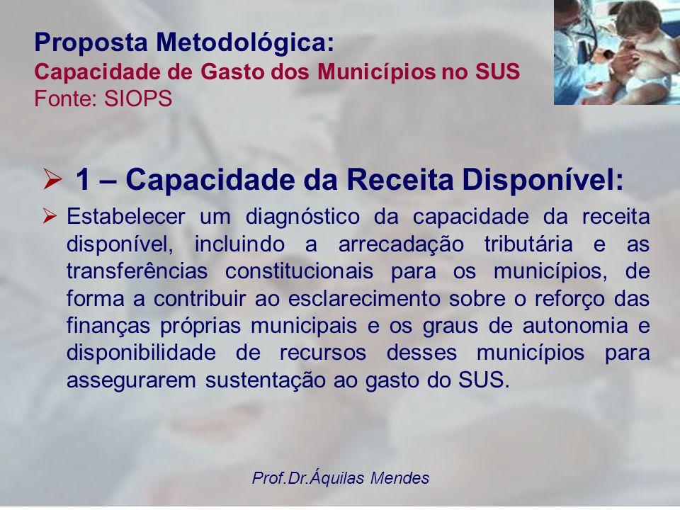 Prof.Dr.Áquilas Mendes Proposta de Estudo: 1 - Capacidade da Receita Disponível Fonte: SIOPS O volume de receita disponível municipal pode afetar o padrão de gasto com saúde.