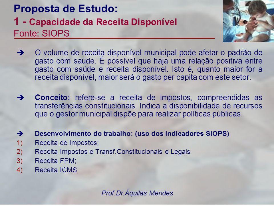 Prof.Dr.Áquilas Mendes Proposta de Estudo: 1 - Capacidade da Receita Disponível Fonte: SIOPS Desenvolvimento do trabalho: (uso dos indicadores SIOPS) 1.1.