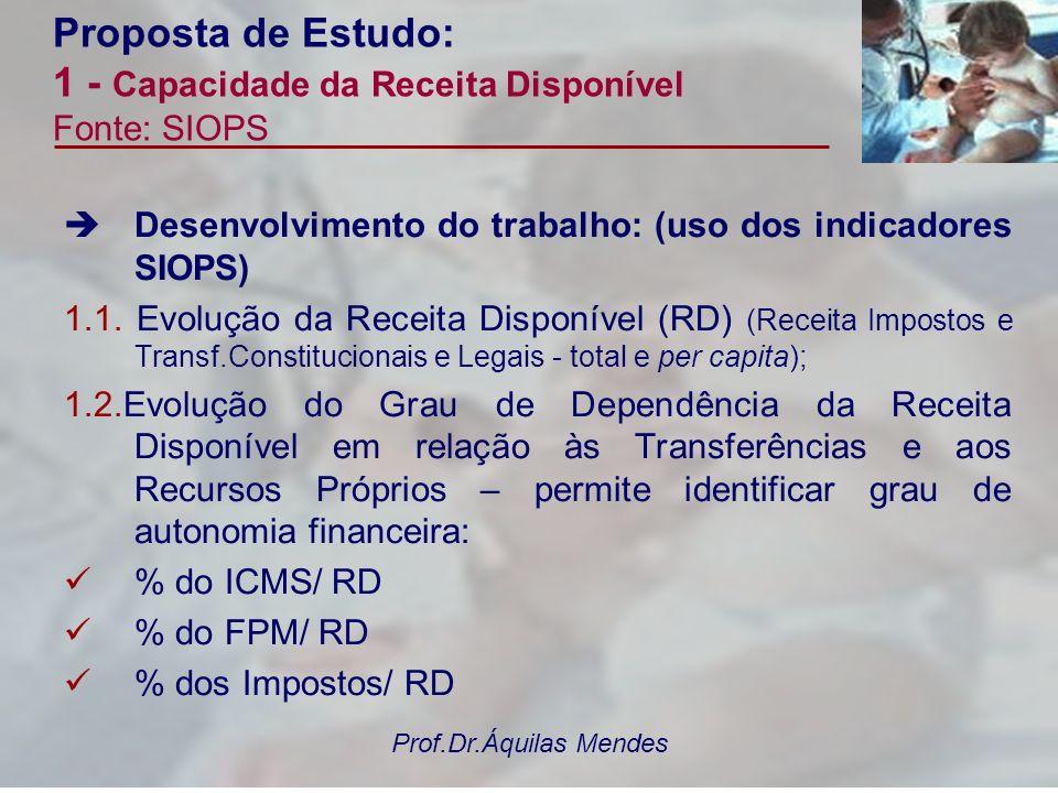 Prof.Dr.Áquilas Mendes Proposta de Estudo: 1 - Capacidade da Receita Disponível Fonte: SIOPS Desenvolvimento do trabalho: (uso dos indicadores SIOPS)