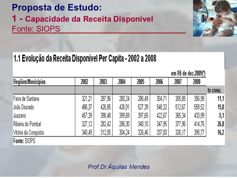 Prof.Dr.Áquilas Mendes Proposta de Estudo: 3 – Dimensão do Gasto do SUS Fonte: SIOPS Desenvolvimento do trabalho: (uso dos indicadores SIOPS) 1)Despesa Total com Saúde por Habitante; 2)Despesa Recursos Próprios por habitante; 3)% de Rec.