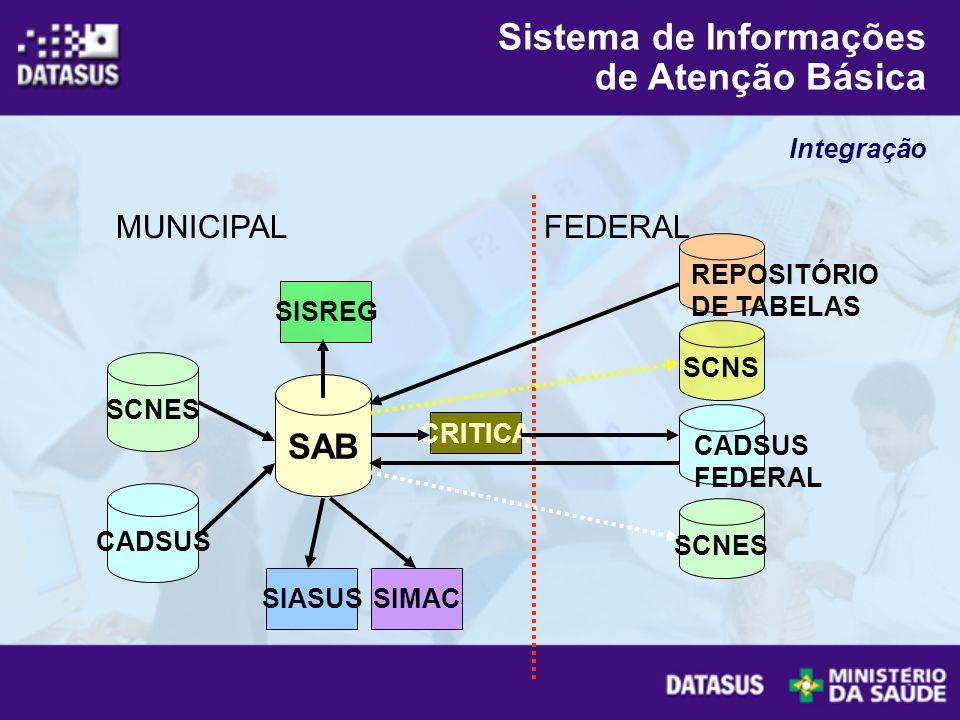SIASUSSIMAC MUNICIPAL CRITICA SAB SCNES CADSUS REPOSITÓRIO DE TABELAS FEDERAL SCNES CADSUS FEDERAL SCNS SISREG Integração Sistema de Informações de At