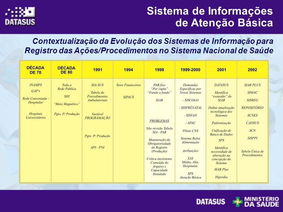 Sistema de Informações de Atenção Básica Contextualização da Evolução dos Sistemas de Informação para Registro das Ações/Procedimentos no Sistema Naci
