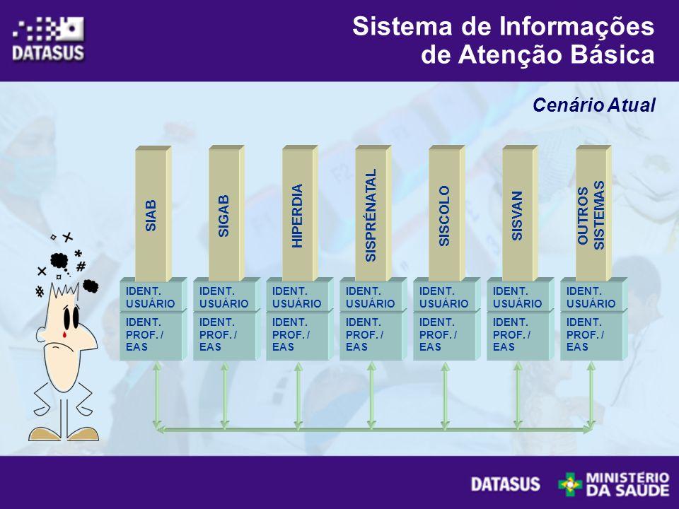 Cenário Atual Sistema de Informações de Atenção Básica IDENT. PROF. / EAS IDENT. USUÁRIO SIAB IDENT. PROF. / EAS IDENT. USUÁRIO SIGAB IDENT. PROF. / E
