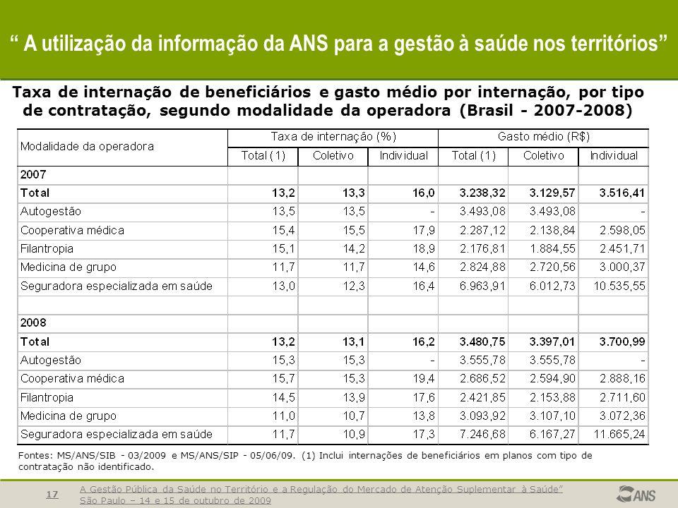 A Gestão Pública da Saúde no Território e a Regulação do Mercado de Atenção Suplementar à Saúde São Paulo – 14 e 15 de outubro de 2009 17 A utilização
