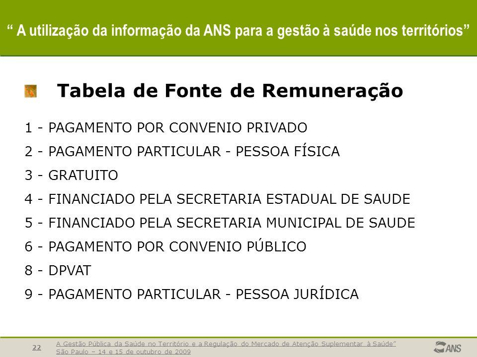 A Gestão Pública da Saúde no Território e a Regulação do Mercado de Atenção Suplementar à Saúde São Paulo – 14 e 15 de outubro de 2009 22 A utilização