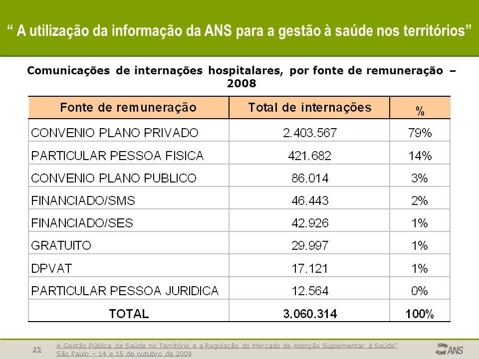 25 A utilização da informação da ANS para a gestão à saúde nos territórios Comunicações de internações hospitalares, por fonte de remuneração – 2008