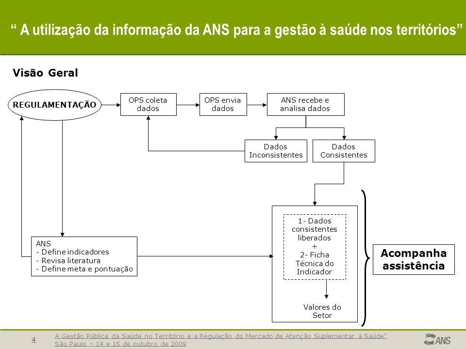 A Gestão Pública da Saúde no Território e a Regulação do Mercado de Atenção Suplementar à Saúde São Paulo – 14 e 15 de outubro de 2009 4 A utilização
