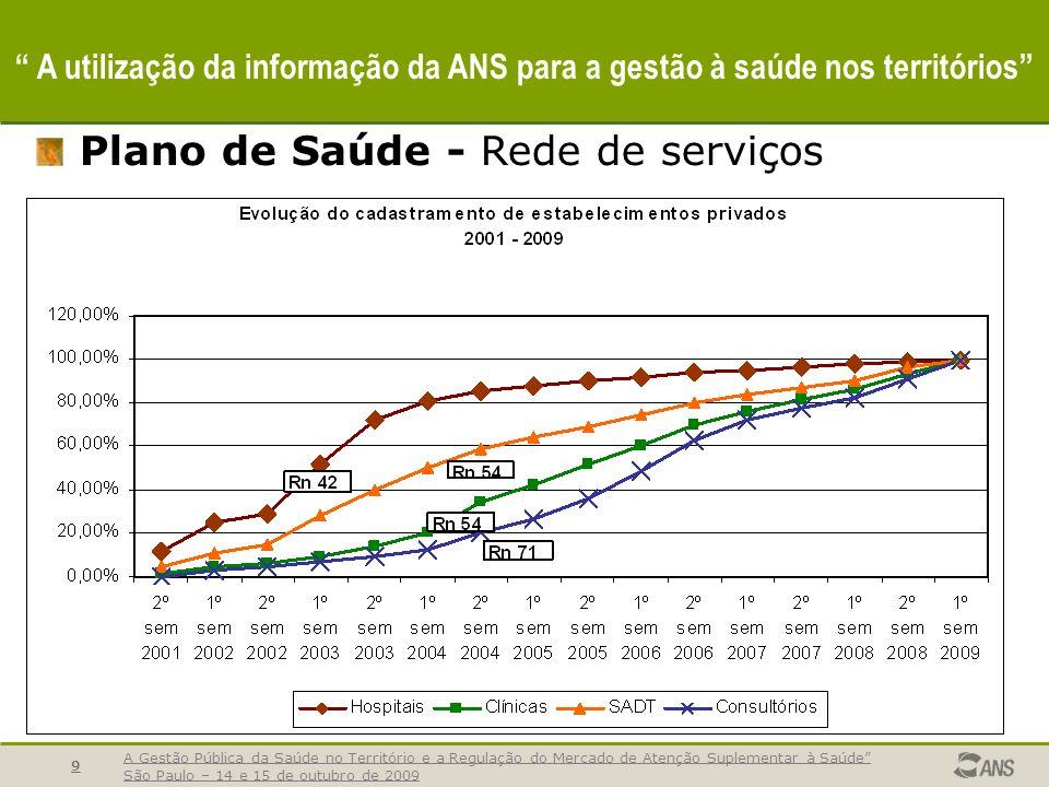 A Gestão Pública da Saúde no Território e a Regulação do Mercado de Atenção Suplementar à Saúde São Paulo – 14 e 15 de outubro de 2009 9 A utilização