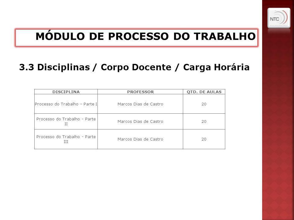 3.3 Disciplinas / Corpo Docente / Carga Horária DISCIPLINAPROFESSORQTD. DE AULAS Processo do Trabalho - Parte IMarcos Dias de Castro20 Processo do Tra