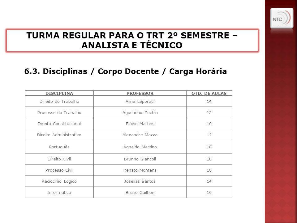 6.3. Disciplinas / Corpo Docente / Carga Horária DISCIPLINAPROFESSORQTD.