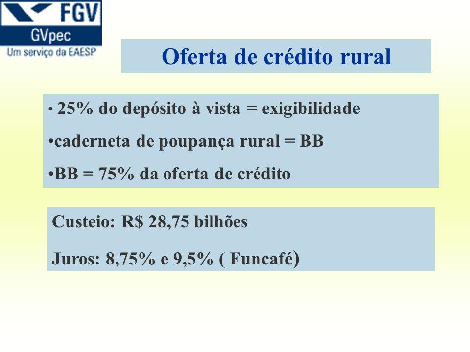 Oferta de crédito rural 25% do depósito à vista = exigibilidade caderneta de poupança rural = BB BB = 75% da oferta de crédito Custeio: R$ 28,75 bilhõ