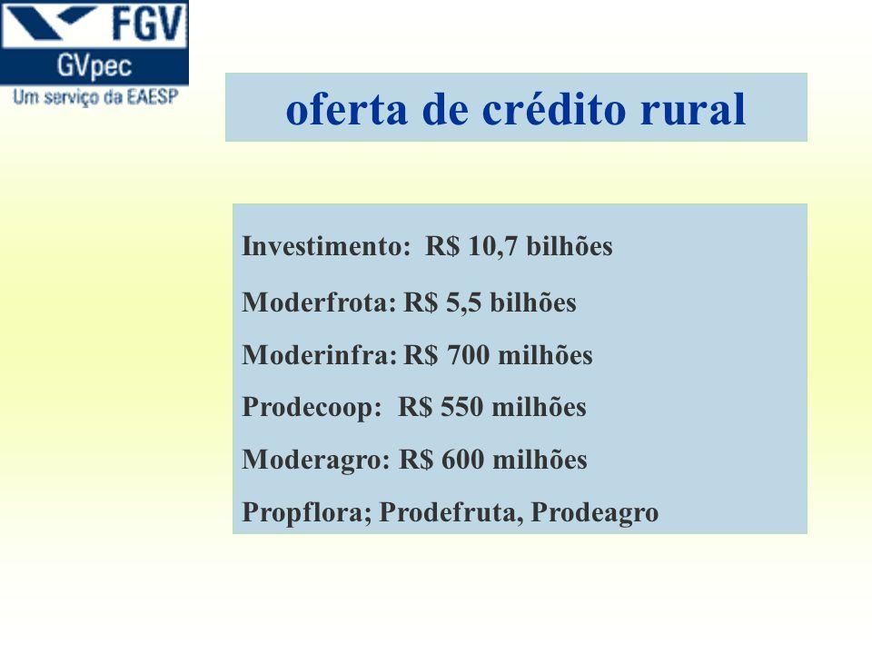 oferta de crédito rural Investimento: R$ 10,7 bilhões Moderfrota: R$ 5,5 bilhões Moderinfra: R$ 700 milhões Prodecoop: R$ 550 milhões Moderagro: R$ 60