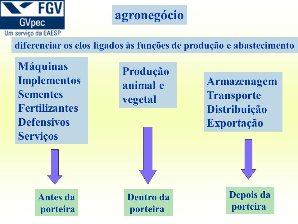 Máquinas Implementos Sementes Fertilizantes Defensivos Serviços Produção animal e vegetal Armazenagem Transporte Distribuição Exportação Dentro da por