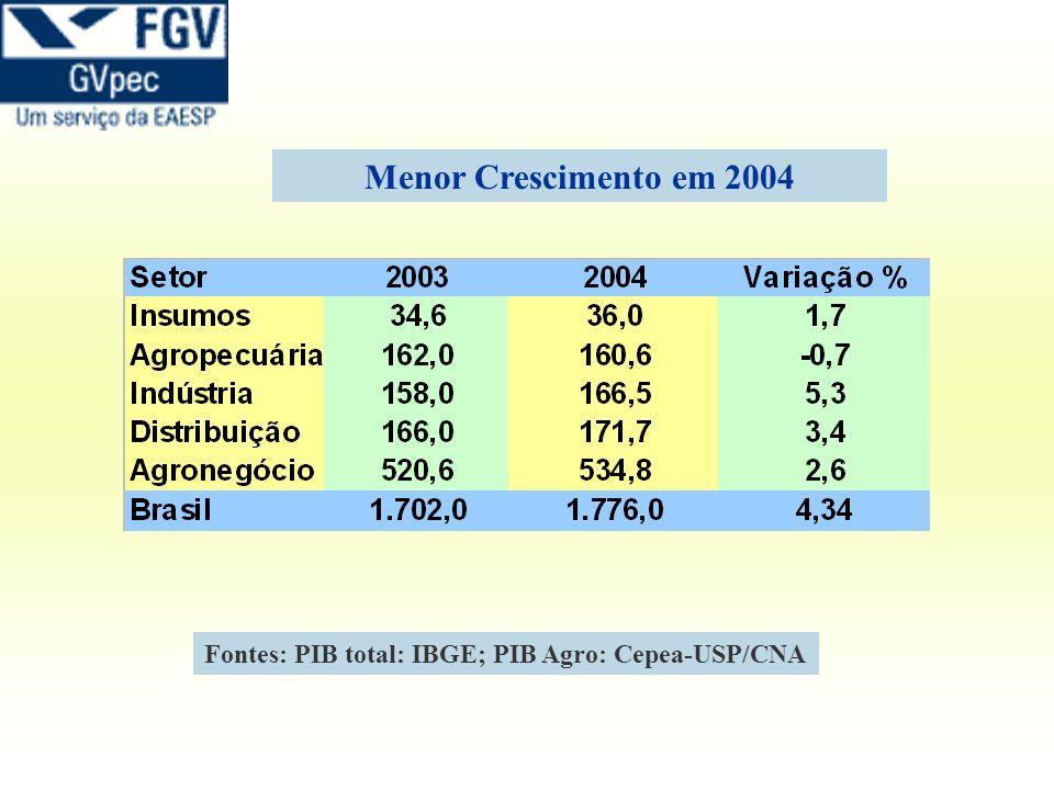 Fontes: PIB total: IBGE; PIB Agro: Cepea-USP/CNA Menor Crescimento em 2004
