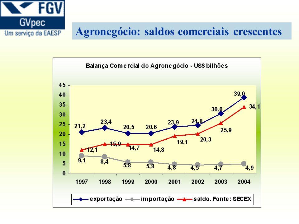 1,13% 6.30% 7,67% 6,30% 2,34% 13,4% 2,23 % Brasil: Destino das exportações do agronegócio OCIDENTAL ORIENTAL ORIENTE MÉDIO SEM ORIENTE MÉDIO Participação em % na receita de exportação