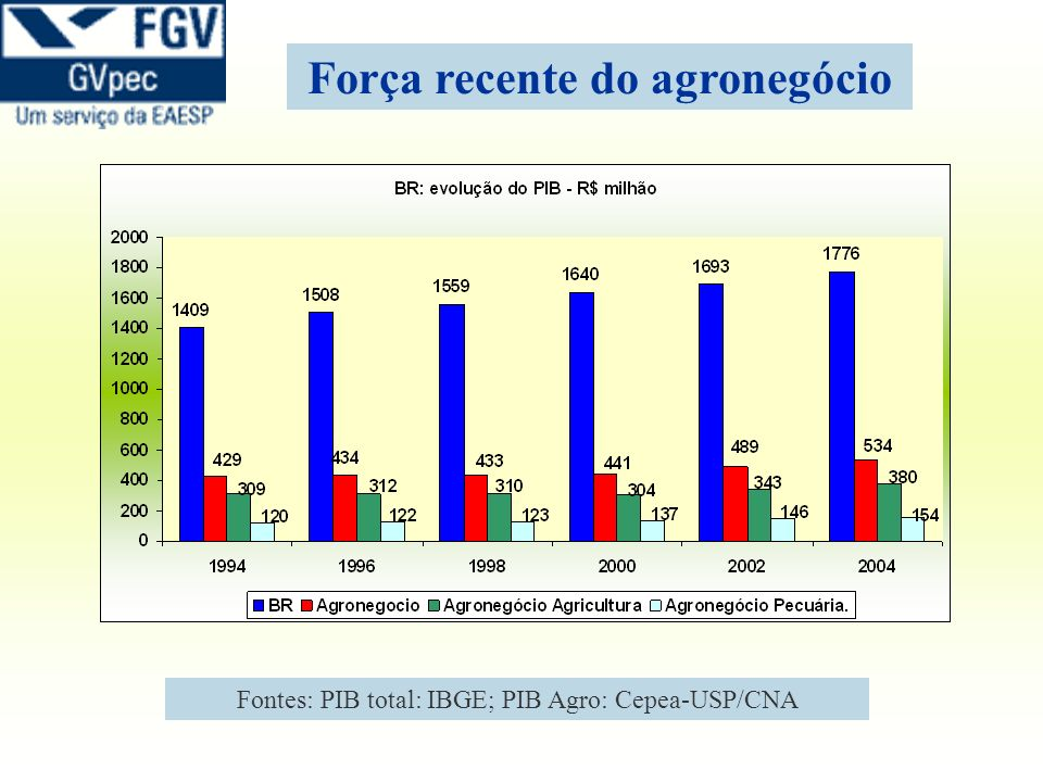 Fontes: PIB total: IBGE; PIB Agro: Cepea-USP/CNA Força recente do agronegócio