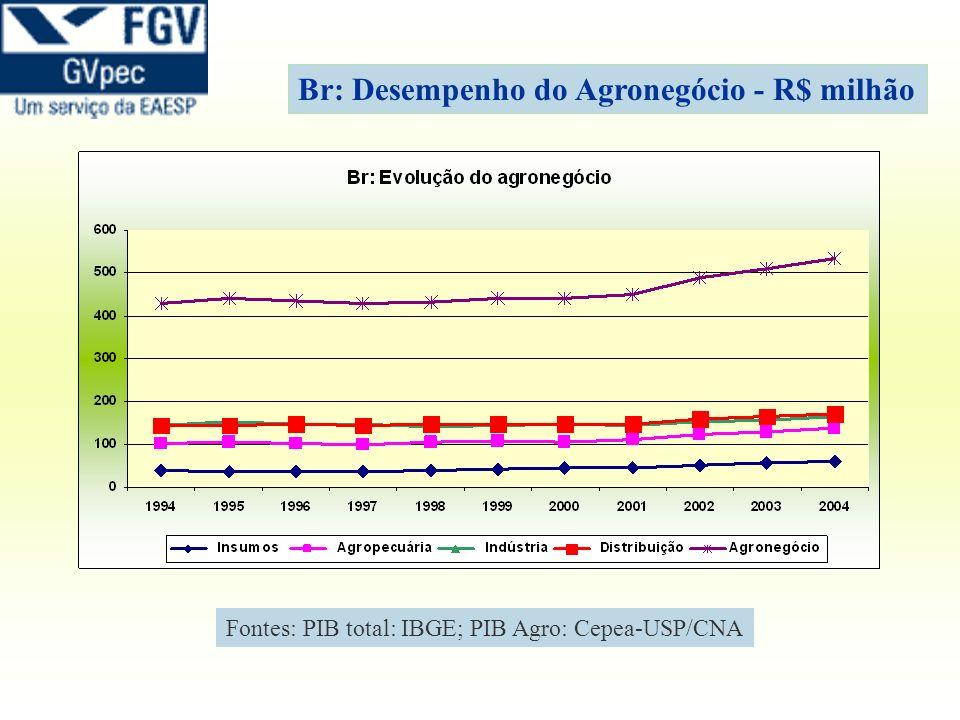 Br: Desempenho do Agronegócio - R$ milhão Fontes: PIB total: IBGE; PIB Agro: Cepea-USP/CNA
