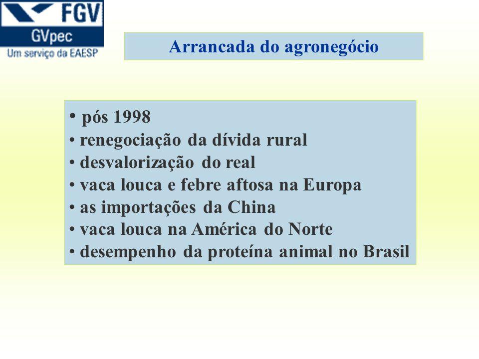 pós 1998 renegociação da dívida rural desvalorização do real vaca louca e febre aftosa na Europa as importações da China vaca louca na América do Nort