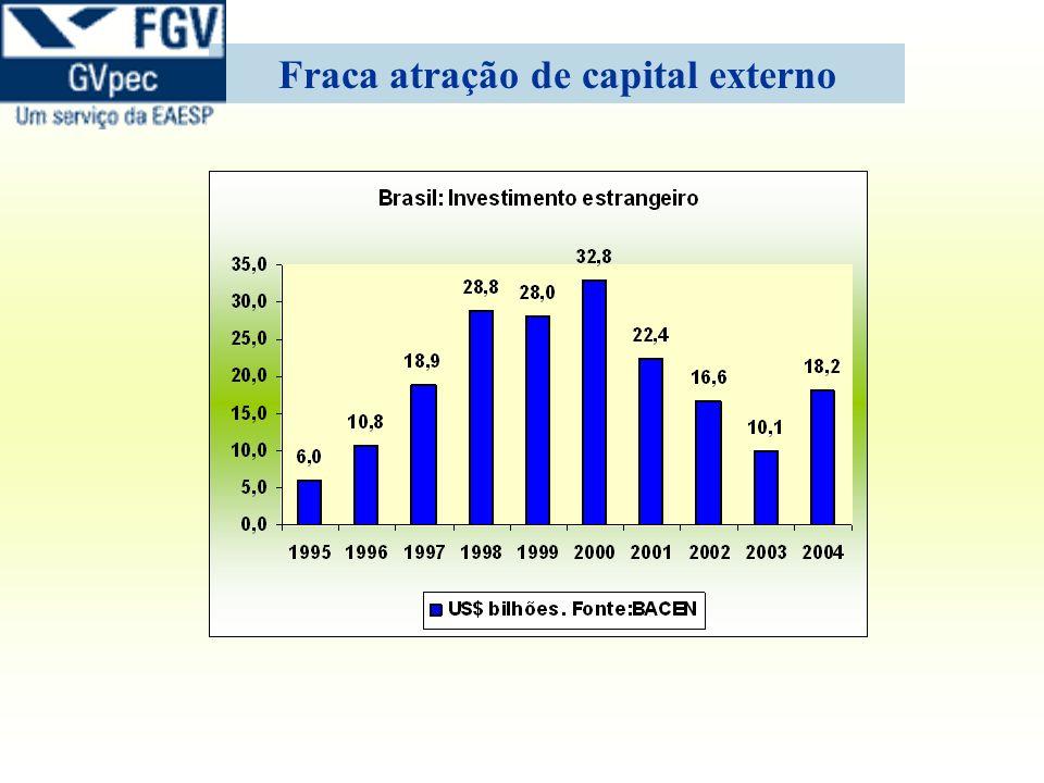 Fraca atração de capital externo