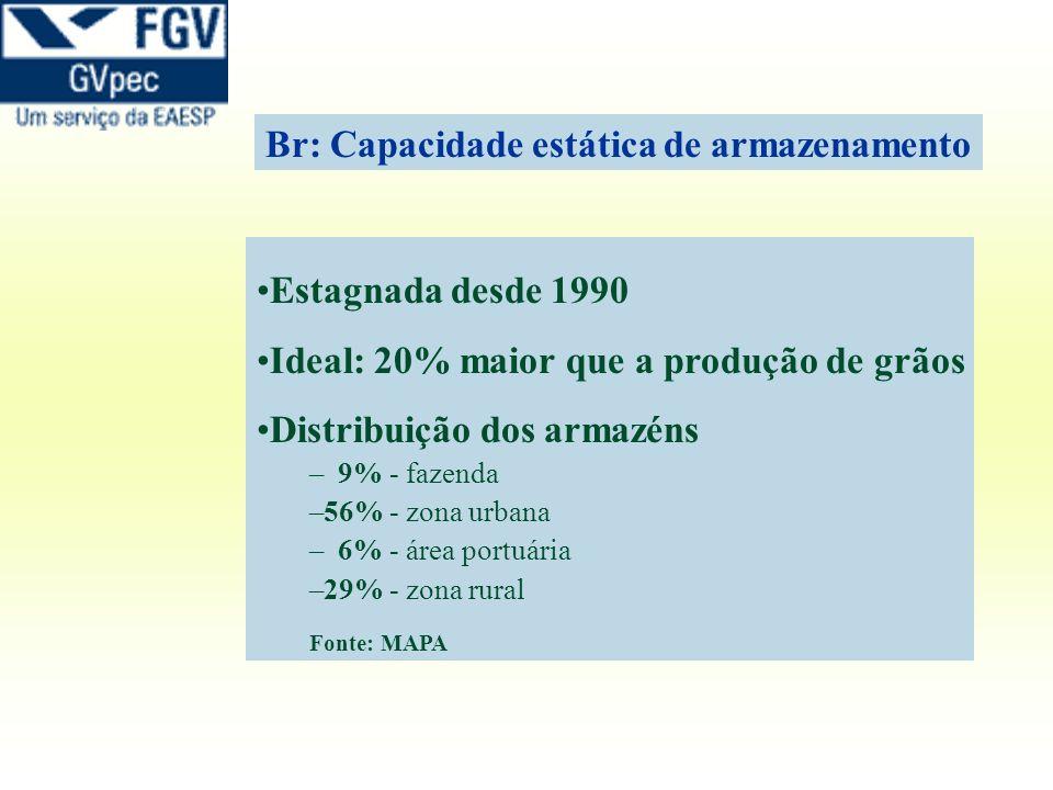 Estagnada desde 1990 Ideal: 20% maior que a produção de grãos Distribuição dos armazéns – – 9% - fazenda – –56% - zona urbana – – 6% - área portuária