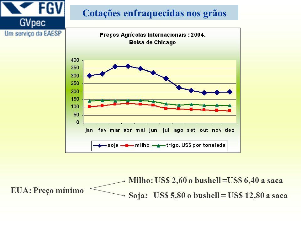 Cotações enfraquecidas nos grãos Milho: US$ 2,60 o bushell =US$ 6,40 a saca Soja: US$ 5,80 o bushell = US$ 12,80 a saca EUA: Preço mínimo