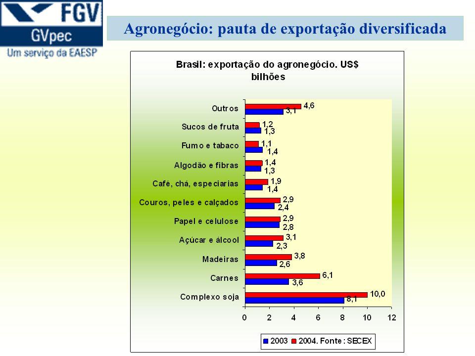 Agronegócio: pauta de exportação diversificada