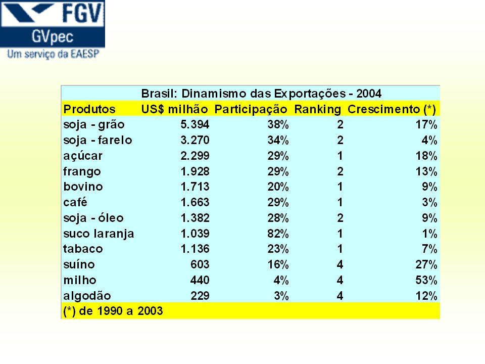 Rodovias 83% das rodovias tem problemas Em 8.000 km tem buracos e ondulações Sistema Portuário Navio no porto – custo: 35 mil US$/dia Tempo médio no porto: 20 dias Prejuízo dos produtores: US$ 0,70 milhão/navio Burocracia Brasil: despesas portuárias – 6 US$/t EUA e Argentina – a metade Perdas 17 US$/t – em relação aos argentinos (Até) 25 US$/t – em relação aos americanos Perda dos produtores: US$ 1 bilhão/ano Apagão logístico