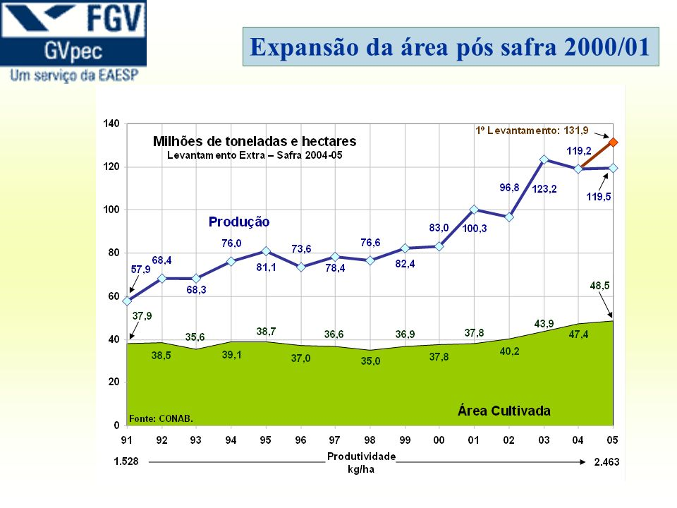 Fontes: PIB total: IBGE; PIB Agro: Cepea-USP/CNA O desempenho do agronegócio