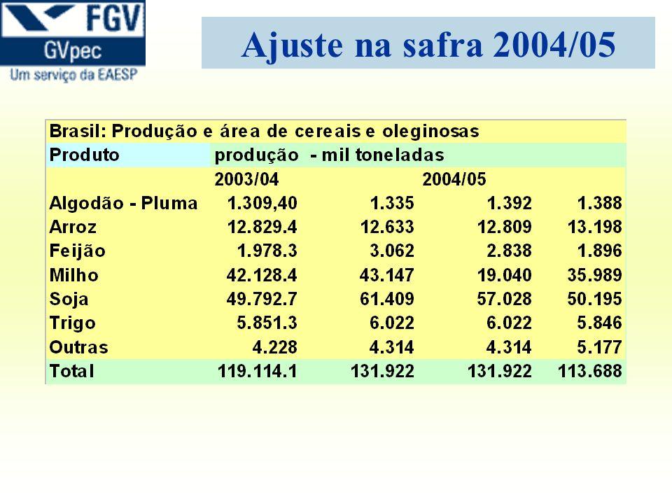 Estagnada desde 1990 Ideal: 20% maior que a produção de grãos Distribuição dos armazéns – – 9% - fazenda – –56% - zona urbana – – 6% - área portuária – –29% - zona rural Fonte: MAPA Br: Capacidade estática de armazenamento