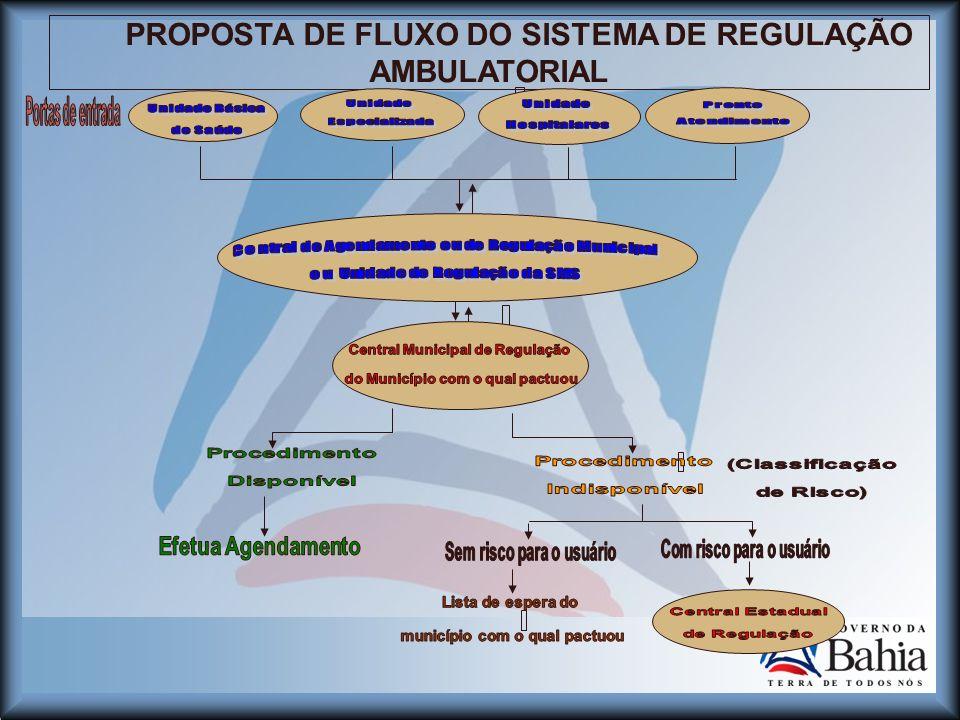 PROPOSTA DE FLUXO DO SISTEMA DE REGULAÇÃO AMBULATORIAL