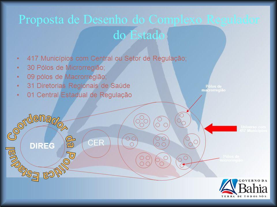 Proposta de Desenho do Complexo Regulador do Estado 417 Municípios com Central ou Setor de Regulação; 30 Pólos de Microrregião; 09 pólos de Macrorregi