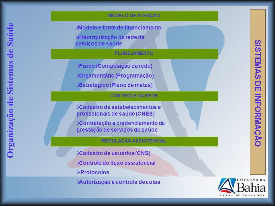 Organização de Sistemas de Saúde Modelo e fonte de financiamento Hierarquização da rede de serviços de saúde Físico (Composição da rede) Orçamentário