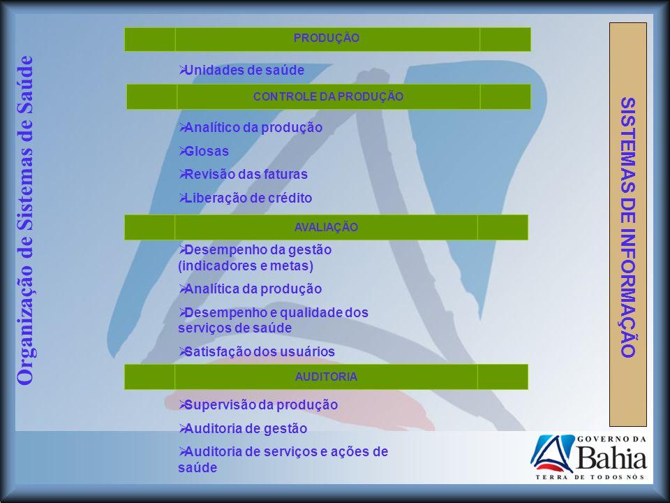 Organização de Sistemas de Saúde SISTEMAS DE INFORMAÇÃO PRODUÇÃO Unidades de saúde CONTROLE DA PRODUÇÃO Analítico da produção Glosas Revisão das fatur