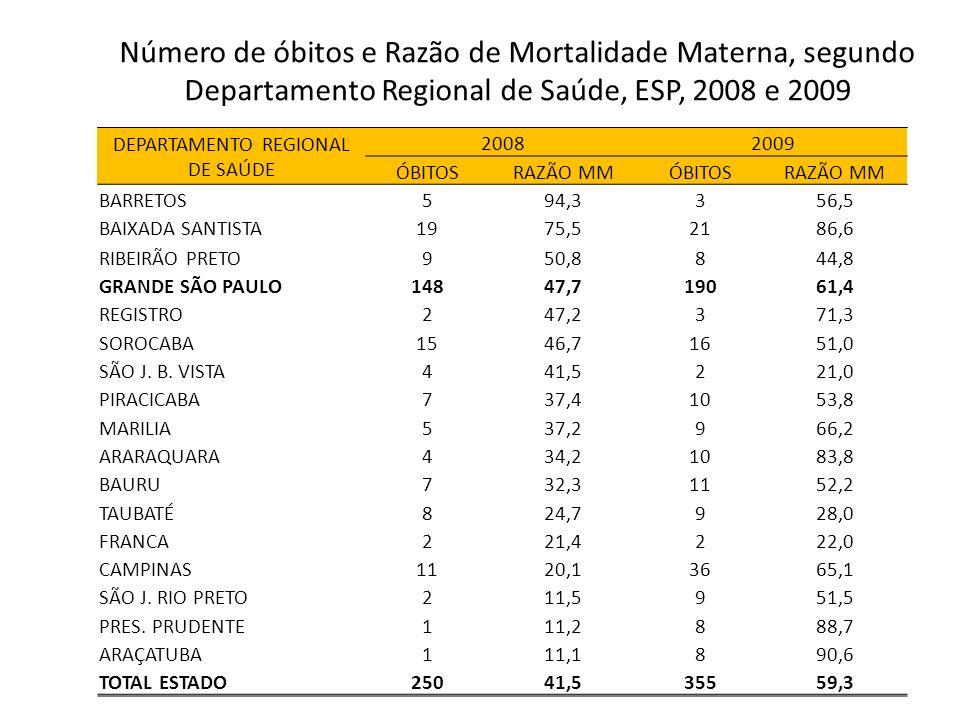 DEPARTAMENTO REGIONAL DE SAÚDE 20082009 ÓBITOSRAZÃO MMÓBITOSRAZÃO MM BARRETOS594,3356,5 BAIXADA SANTISTA1975,52186,6 RIBEIRÃO PRETO950,8844,8 GRANDE S