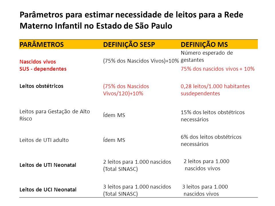Parâmetros para estimar necessidade de leitos para a Rede Materno Infantil no Estado de São Paulo PARÂMETROSDEFINIÇÃO SESPDEFINIÇÃO MS Nascidos vivos