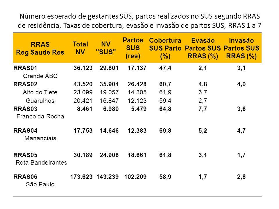 Número esperado de gestantes SUS, partos realizados no SUS segundo RRAS de residência, Taxas de cobertura, evasão e invasão de partos SUS, RRAS 1 a 7