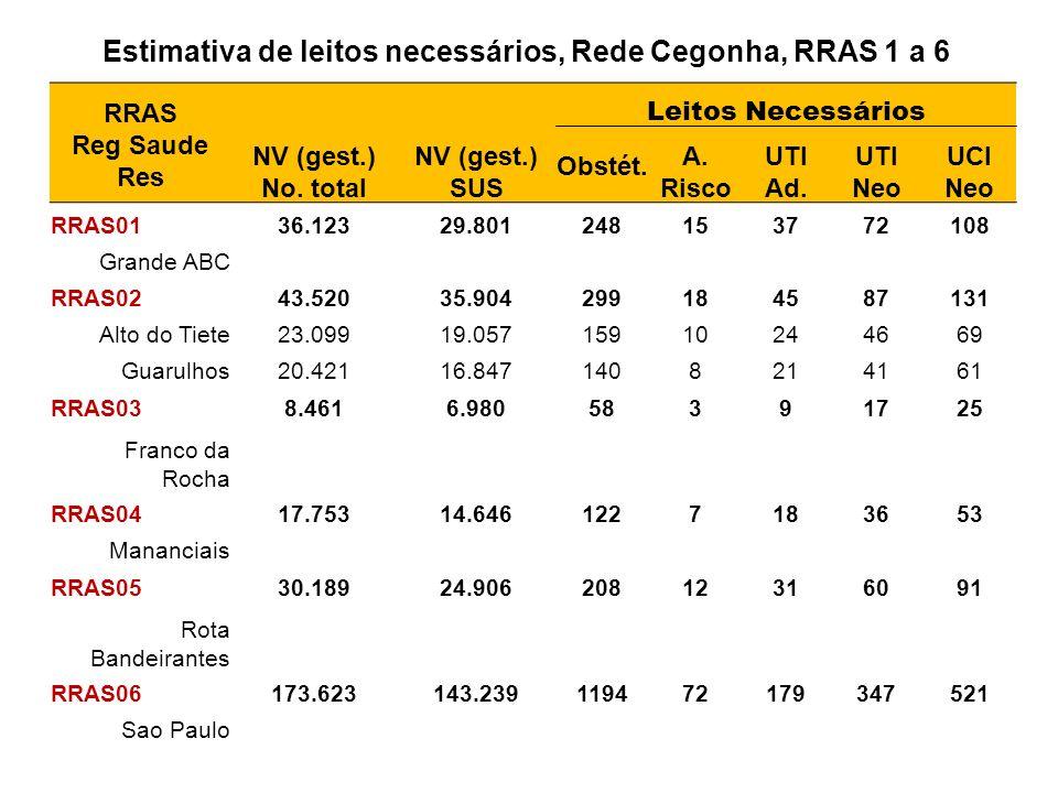 Estimativa de leitos necessários, Rede Cegonha, RRAS 1 a 6 RRAS Reg Saude Res NV (gest.) No. total NV (gest.) SUS Leitos Necessários Obstét. A. Risco