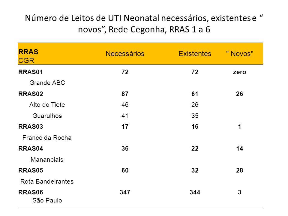 Número de Leitos de UTI Neonatal necessários, existentes e novos, Rede Cegonha, RRAS 1 a 6 RRAS CGR NecessáriosExistentes