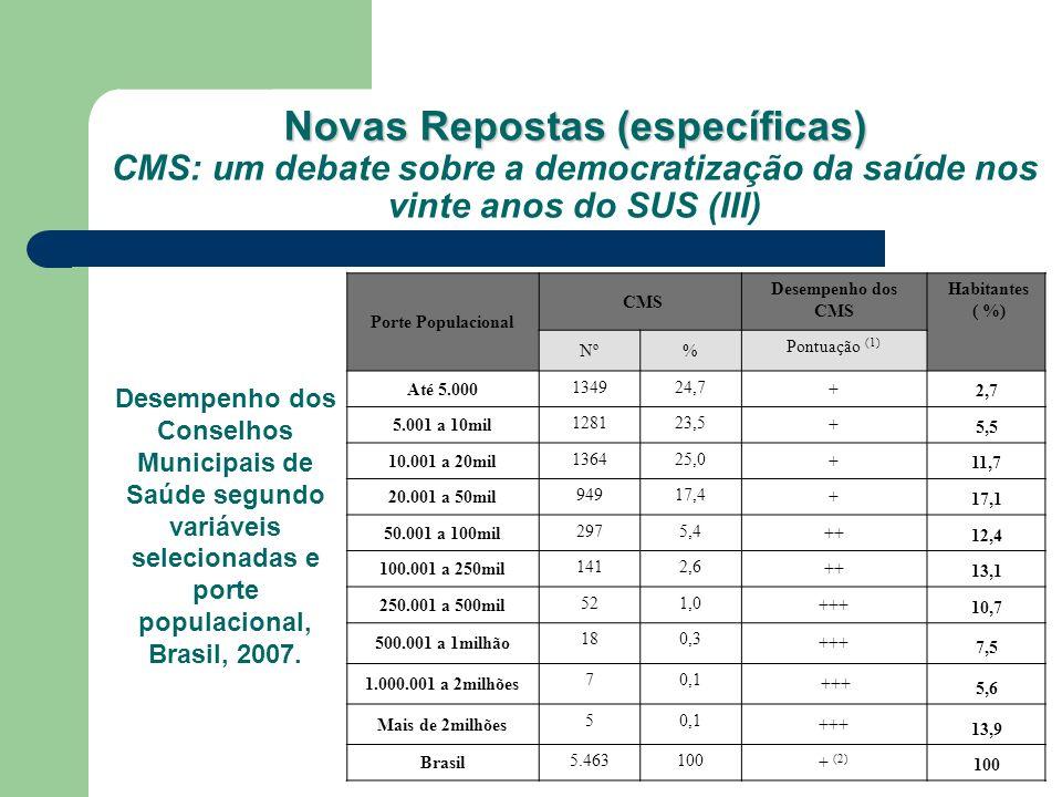Porte Populacional CMS Desempenho dos CMS Habitantes ( %) Nº% Pontuação (1) Até 5.000 134924,7 + 2,7 5.001 a 10mil 128123,5 + 5,5 10.001 a 20mil 13642