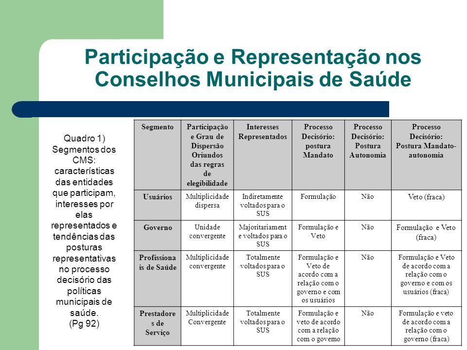 Participação e Representação nos Conselhos Municipais de Saúde SegmentoParticipação e Grau de Dispersão Oriundos das regras de elegibilidade Interesse