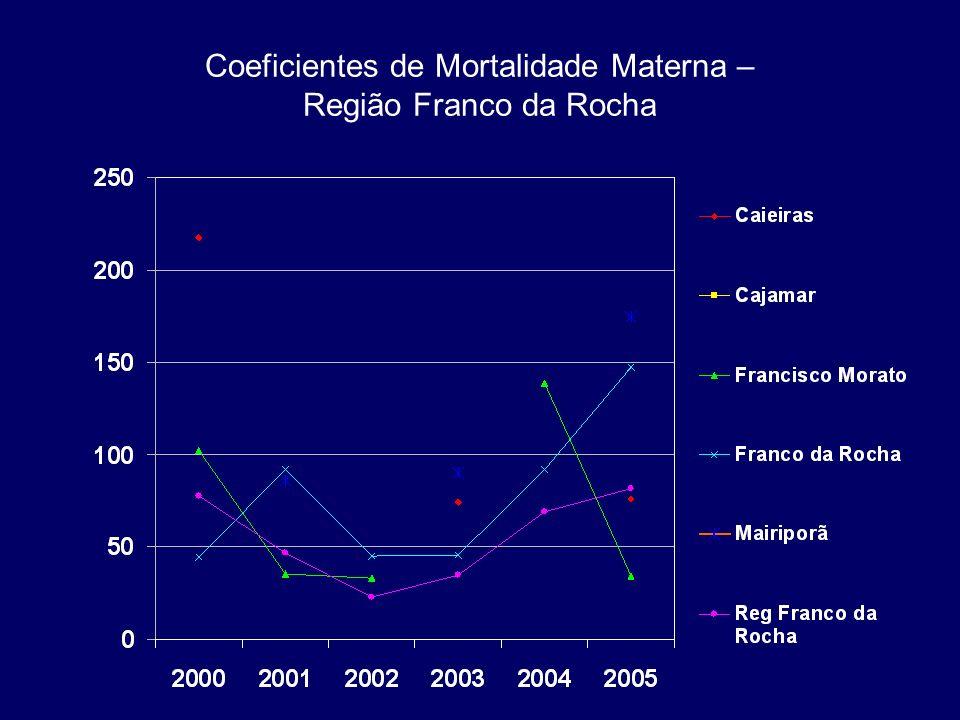 Coeficientes de Mortalidade Materna – Região Franco da Rocha