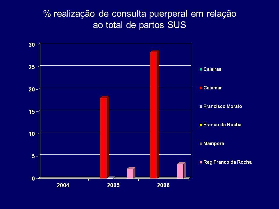 % realização de consulta puerperal em relação ao total de partos SUS