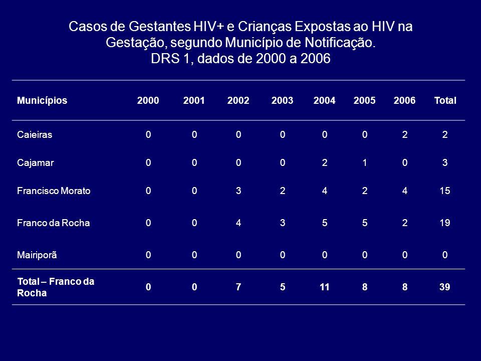 Casos de Gestantes HIV+ e Crianças Expostas ao HIV na Gestação, segundo Município de Notificação. DRS 1, dados de 2000 a 2006 Municípios20002001200220