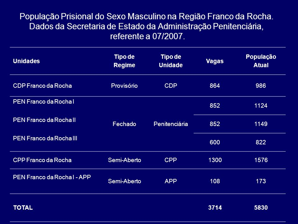 População Prisional do Sexo Masculino na Região Franco da Rocha. Dados da Secretaria de Estado da Administração Penitenciária, referente a 07/2007. Un