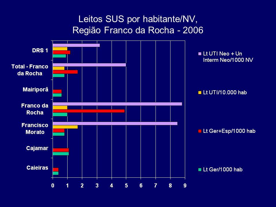 Leitos SUS por habitante/NV, Região Franco da Rocha - 2006